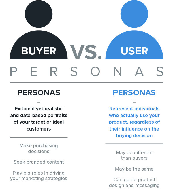 Infographic Outlining the Differences Between Buyer and User Personas | Woodruff