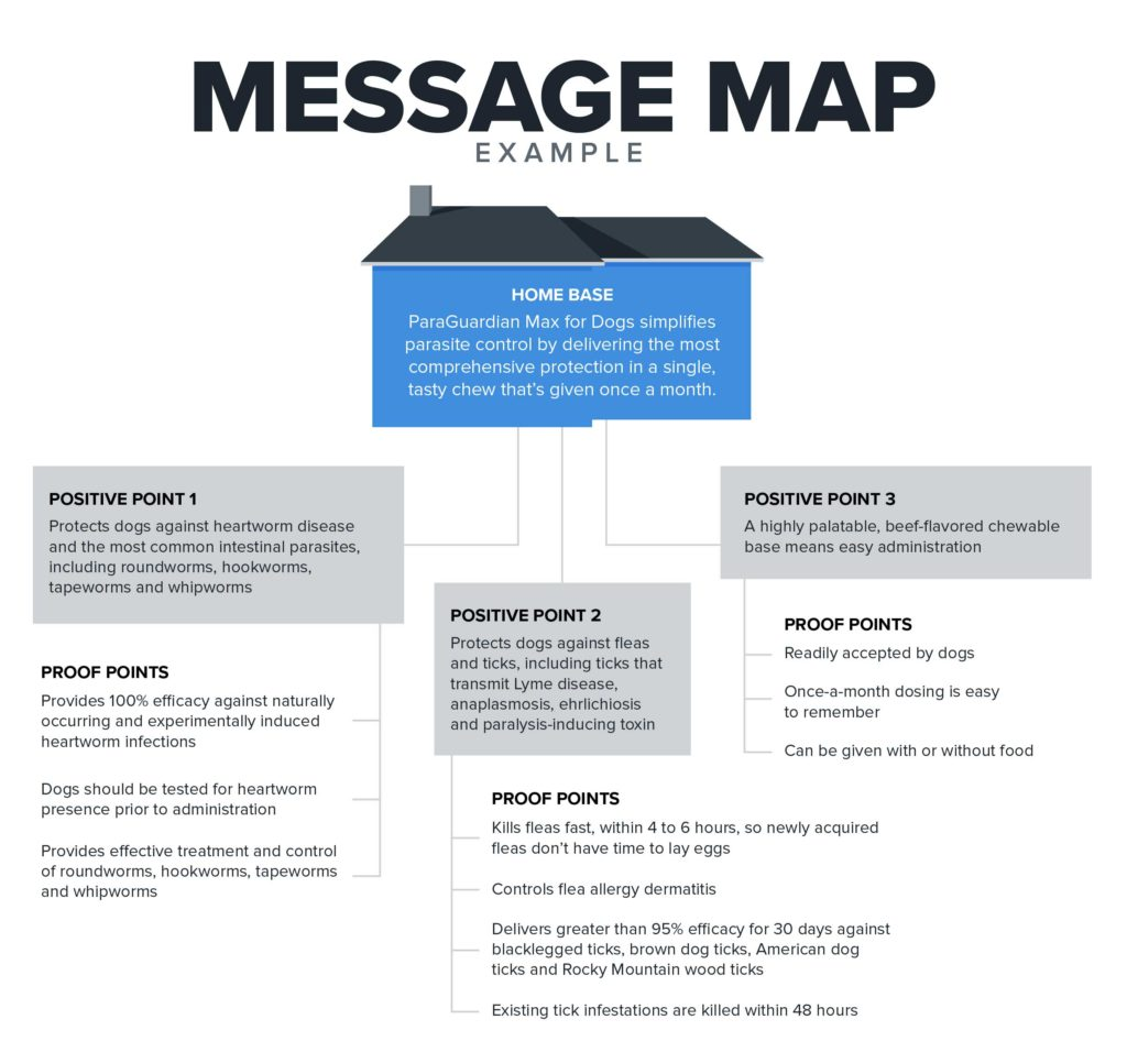 One-Page Message Map | Woodruff