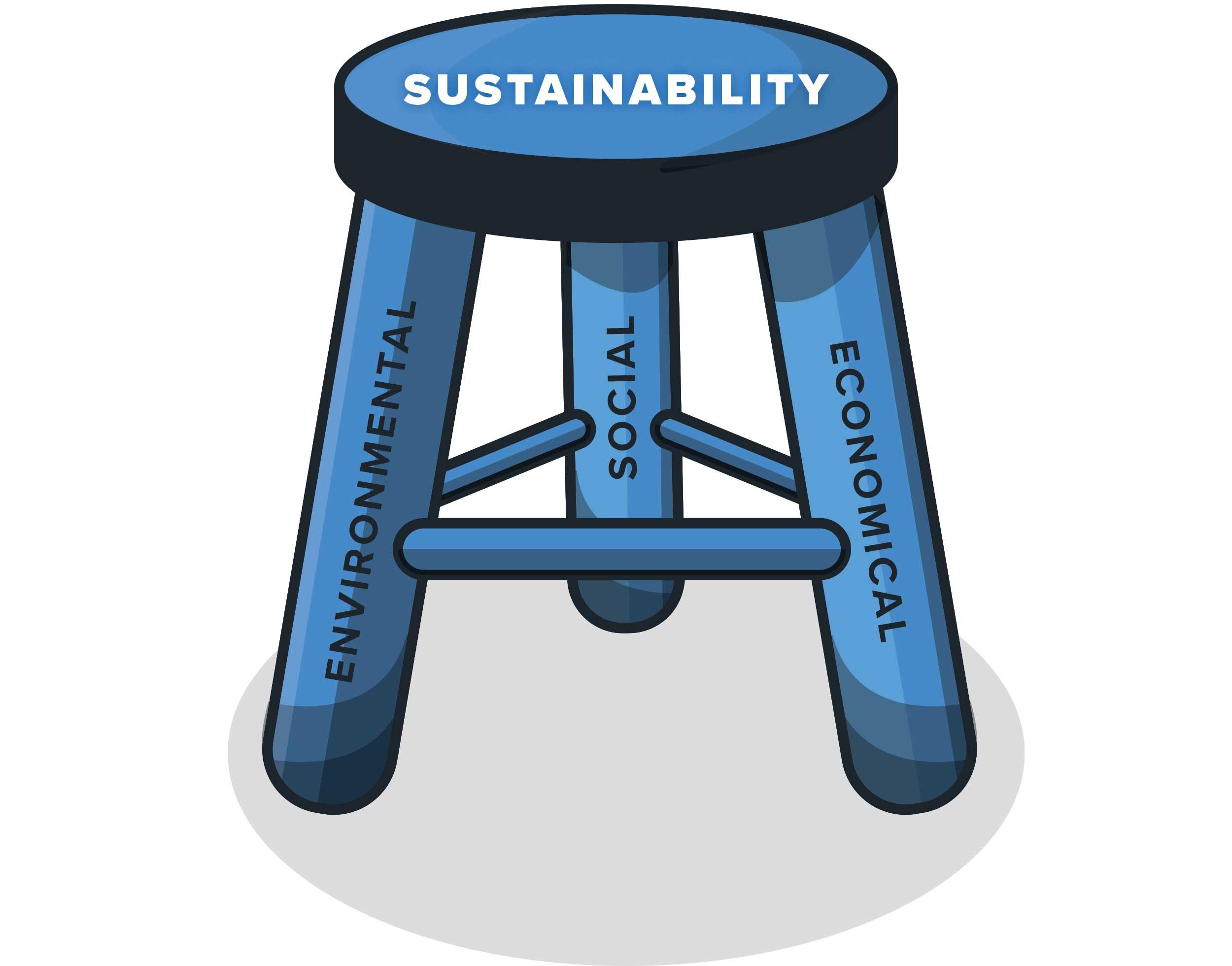 Sustainability as a Three-Legged Stool: Environmental, Economical and Social Factors Make Up Sustainability | Woodruff