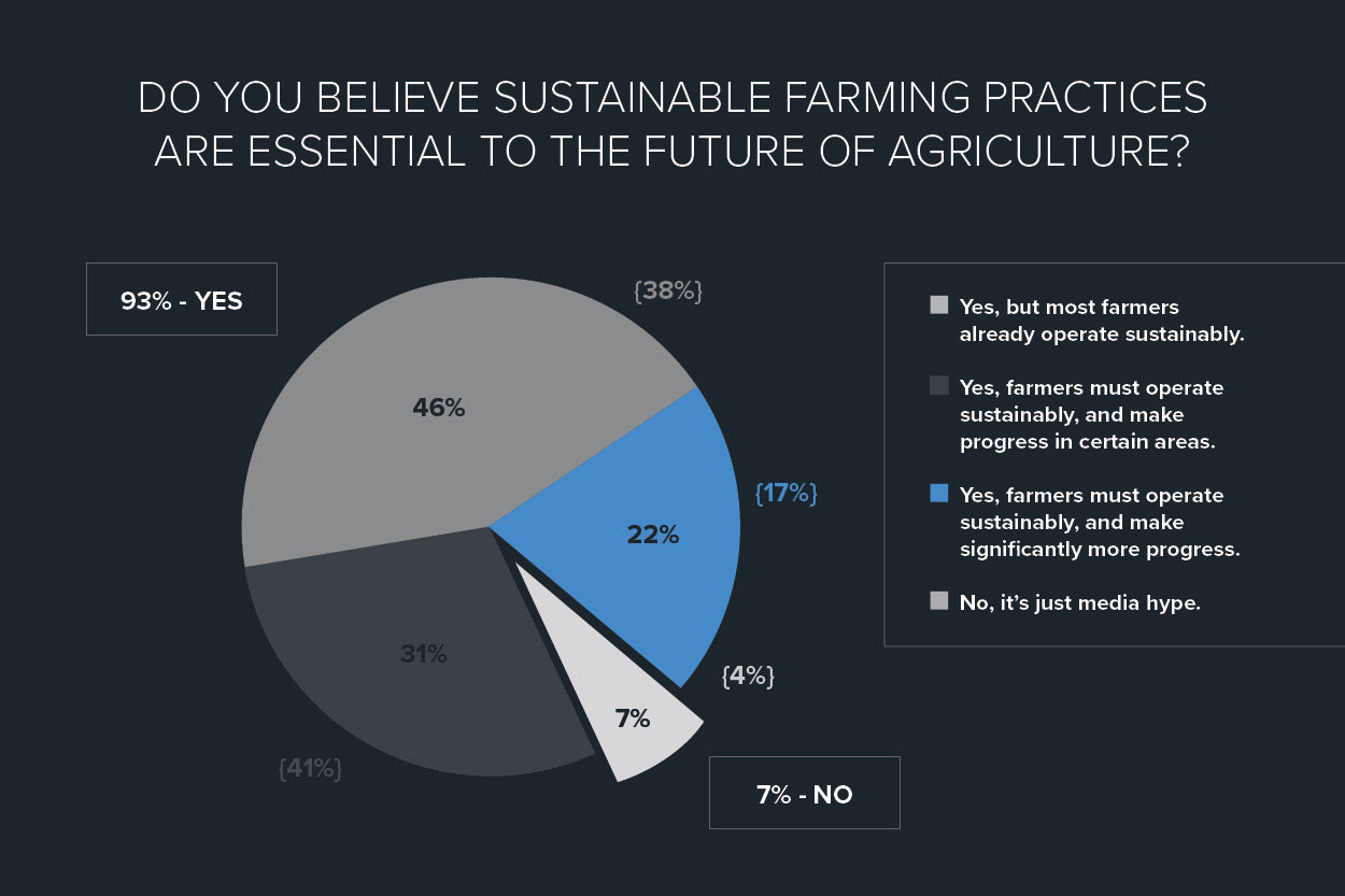 Do You Believe Sustainable Farming Practices Are Essential to the Future of Agriculture? Poll Result Pie Chart | Woodruff