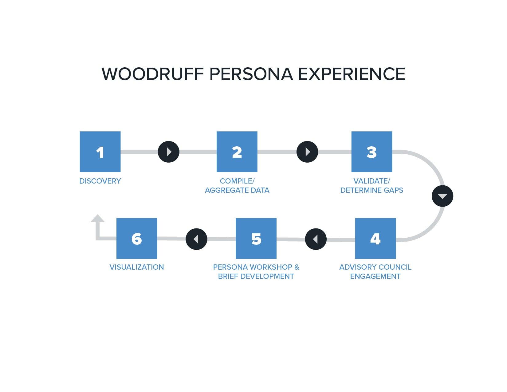 Woodruff Persona Experience Workflow Chart | Woodruff