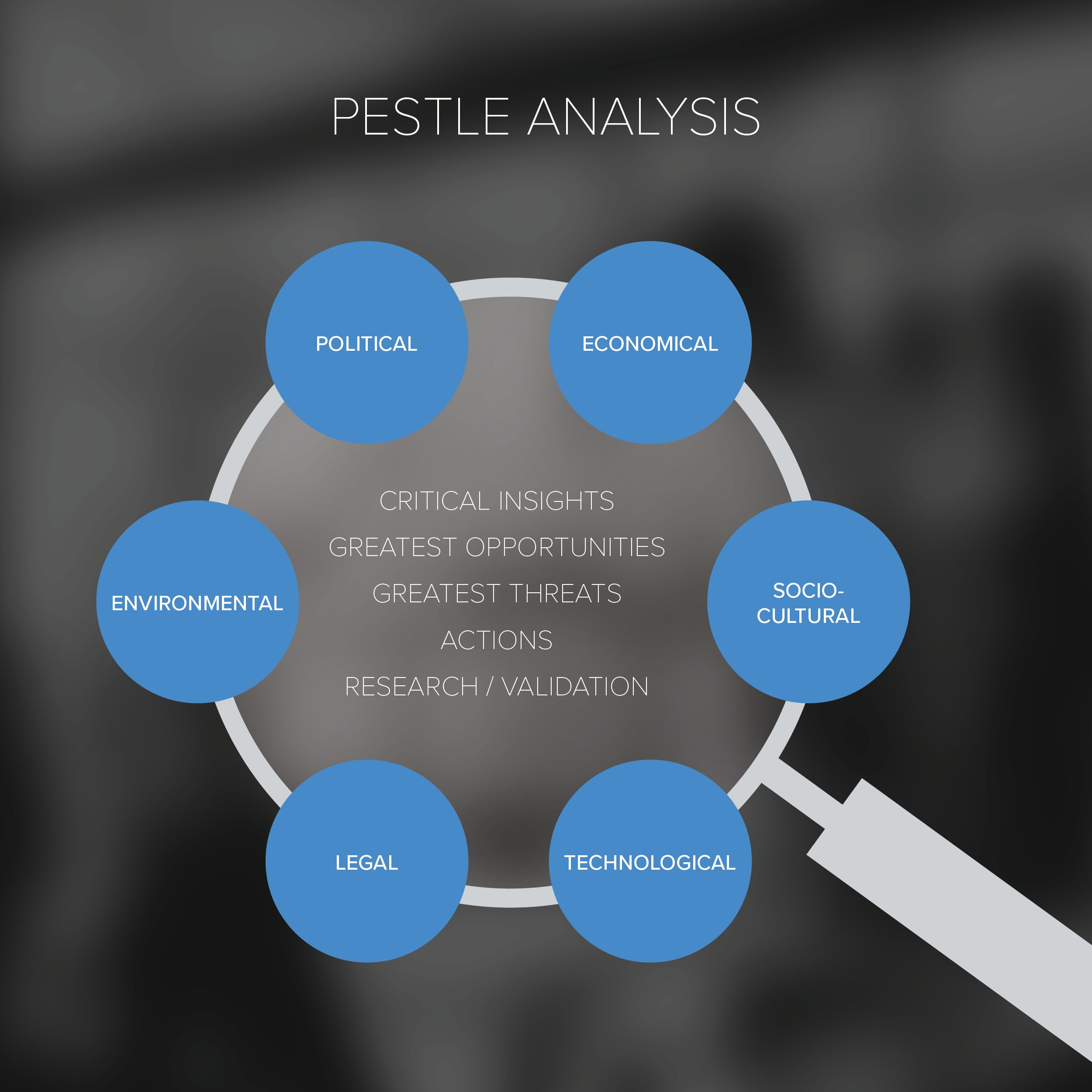 PESTLE Analysis Diagram | Woodruff